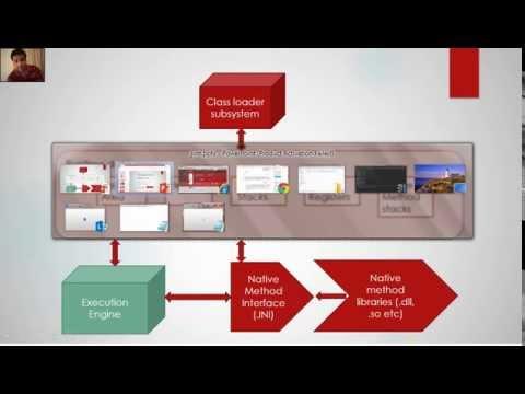 JVM ( java virtual machine) architecture - tutorial