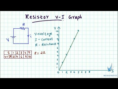 Resistor V-I characteristics