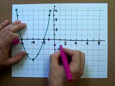 How to Graph Parabolas