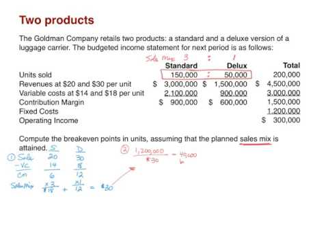 Cost-volume-profit analysis - Two Products