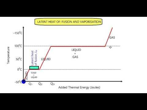 Latent heat of fusion and vaporisation