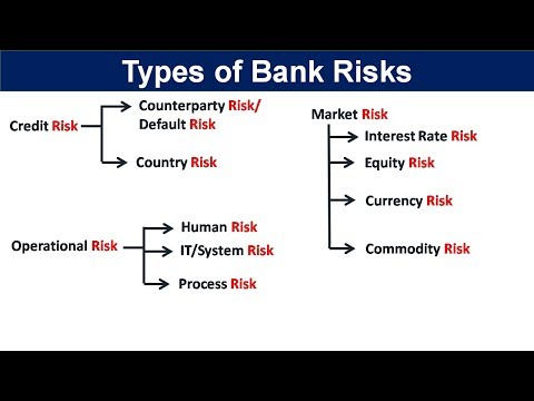 Types of risks in banking   Risk Management in Banking sector   Types of risks in banking sector