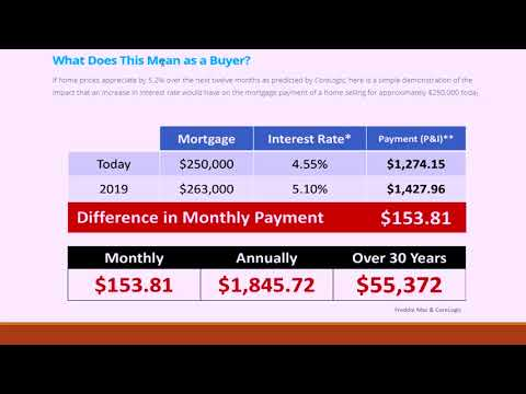 How Much Will It Cost You If You Wait A Year To Buy A Home2