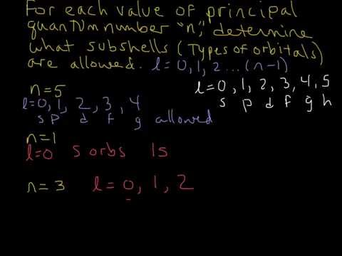 Quantum Numbers Example- Determine Allowed Subshells (s p d f)