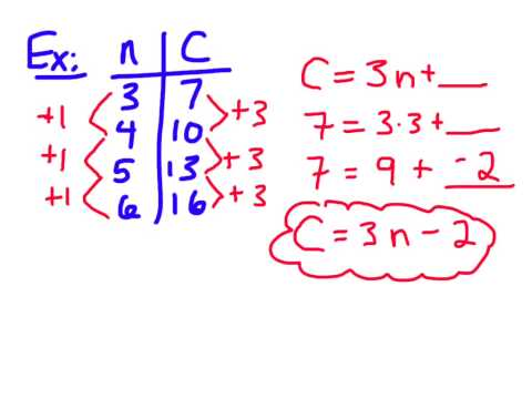Finding a Linear Relation/Equation from a Table