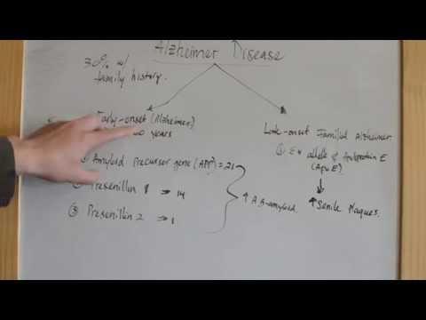 Alzheimer Disease - genetic predisposition - USMLE Step 1 Review