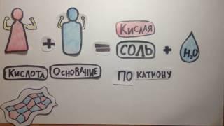 Download Гидролиз солей | Химия Video