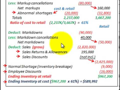 Retail Inventory Method (Accounting For Special Items At Cost Vs Retail Price)
