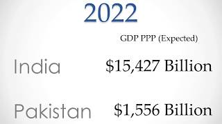 India and Pakistan past and future GDP PPP comparison (1980-2022)