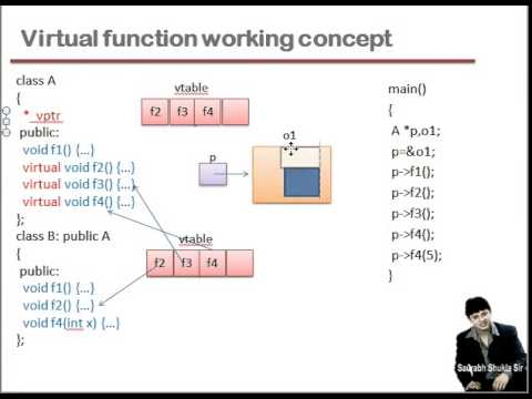 Lecture 18 Virtual Function in C++ Part 2 Hindi