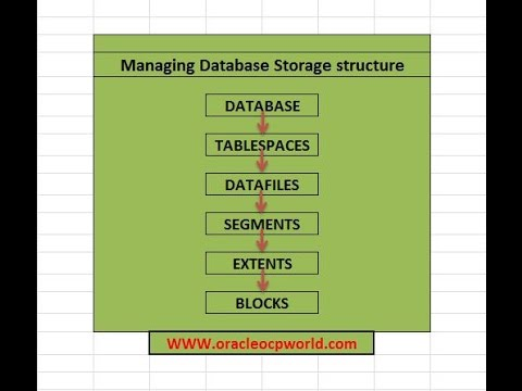 Managing Database Structure -Tablespaces and Datafiles part 1st