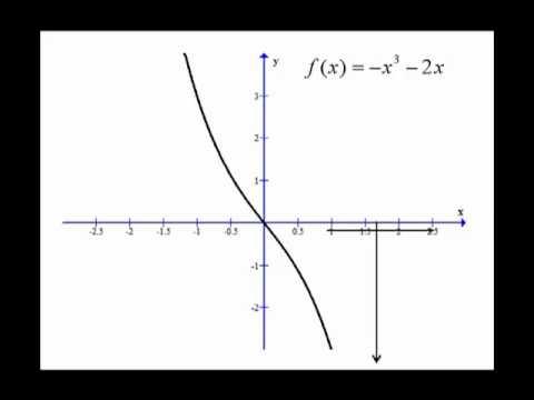End Behavior of Cubic Function