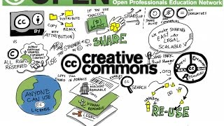 Creative Commons Standard Youtube Come usarla