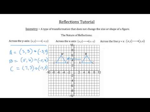 Transformational Geometry- Reflections