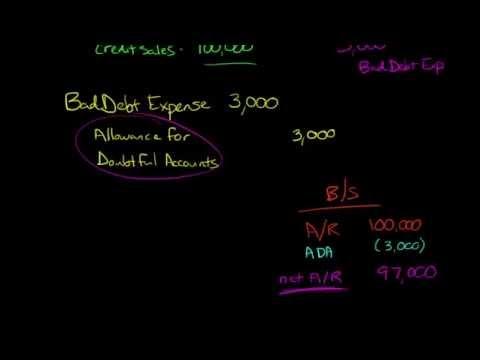 Percentage-of-Sales Method for estimating Bad Debt Expense