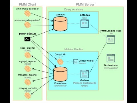 PMM - Percona Monitoring and Management for mysql