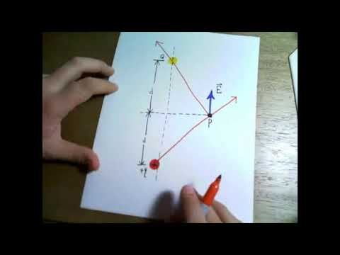 Two point charges Q and (where q is positive) produce the net electric field