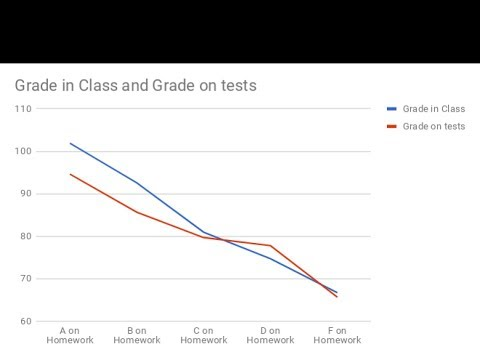 Changing the way I grade - What happened