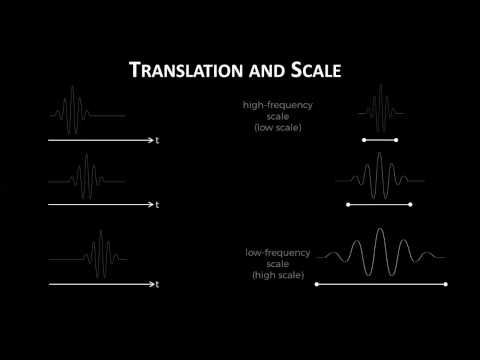 Easy Introduction to Wavelets