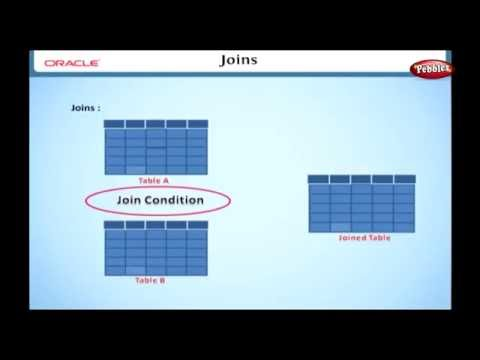 Learn Oracle | How to Use Joins, Cross Join, Cartesian Product in SQL