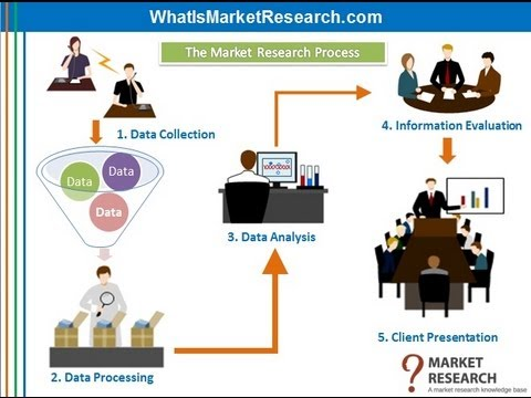 What is Market Research? An Informative Presentation.