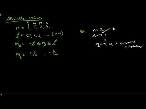 Quantum numbers - allowable values
