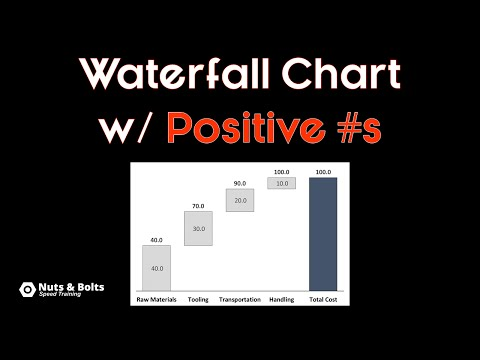 How To Create a Waterfall Chart in PowerPoint