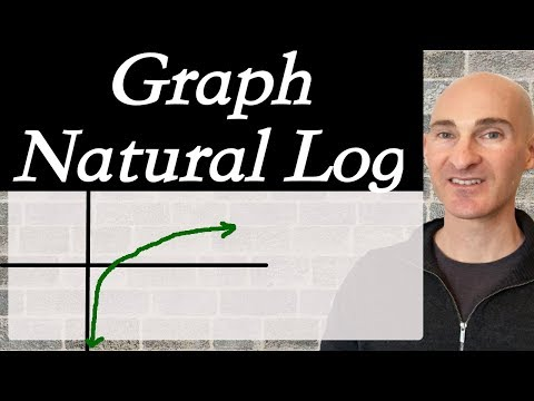 Natural Log How to Graph