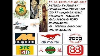 Uncle Kumar 4D Big prize money winner, wang besar using
