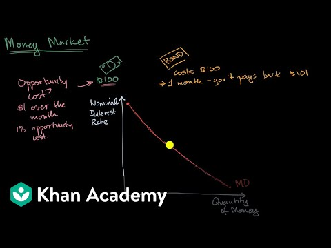 Demand curve for money in the money market
