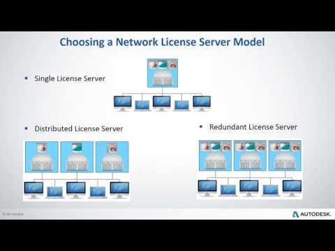 Network License Setup for MAC
