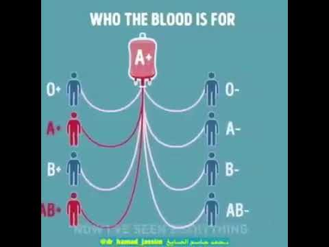info: blood group mapping.. find out to which groups you can give blood easily..