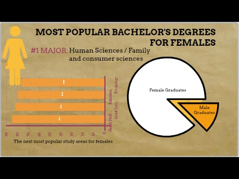 Top Most Popular US - UK College Majors | Student Aid On YouTube