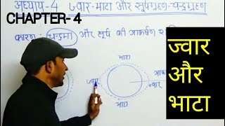 WORLD GEOGRAPHY- GS: ज्वार-भाटा और सूर्यग्रहण-चंद्रग्रहण ( Tide and Solar Eclipse Luner Eclipse)