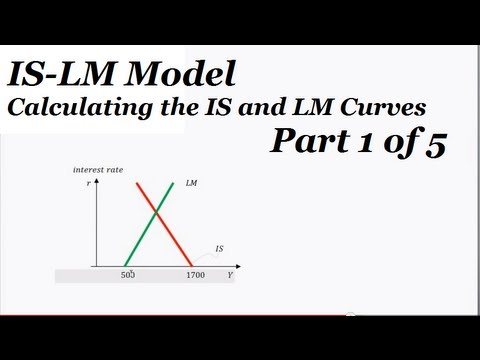 ISLM Practice Problem Part 1 - Deriving the IS and LM Curves, and the IS-LM Diagram