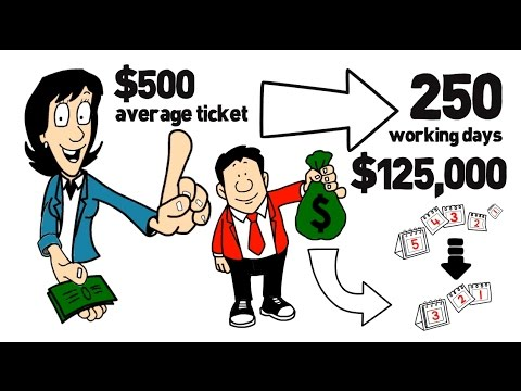 CSR Training | Increase Company Revenue!