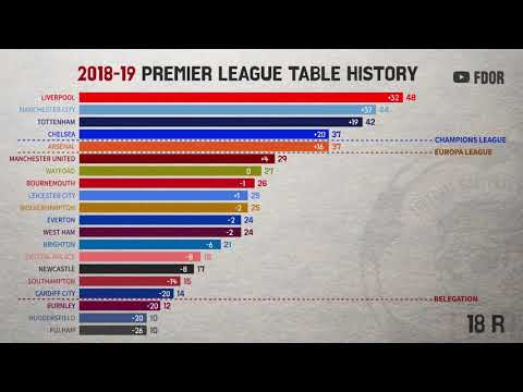 18-19 Premier League table history (by 34 Round)