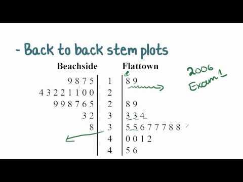 Maths Tutorial: Back to Back Stem Plots (statistics)