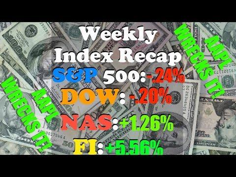 Stock Market This Week APR 30 - MAY 4 | S&P -.24%, DOW -.20%, NASDAQ 1.26%, FI +5.56%