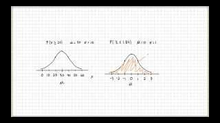 Drawing Normal Distribution Curve