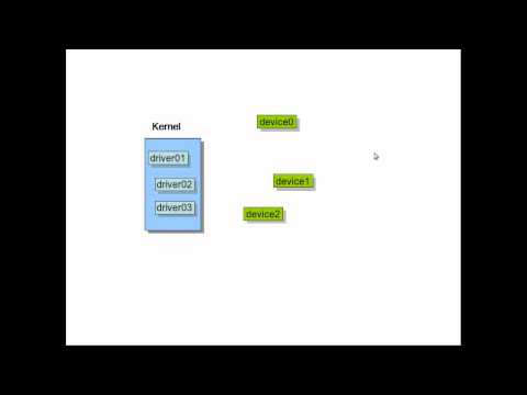 Linux Kernel Module Programming - 05 Introduction to Device Drivers