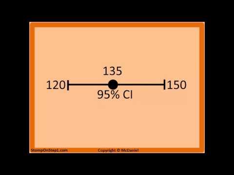 Confidence Interval Interpretation. 95% Confidence Interval 90% 99%