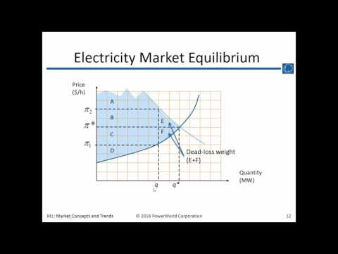 Training M1: Electricity Market Concepts