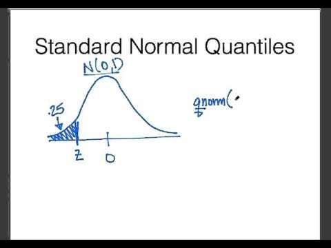 Normal Quantiles in R