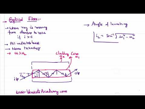 Ray Optics Optical Fibre Explanation basing on Total Internal Reflection for JEE and NEET Physics