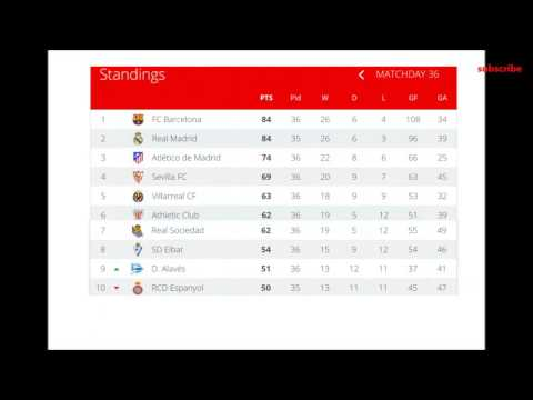 football spanish league 36 matchday la liga table and results fixtures