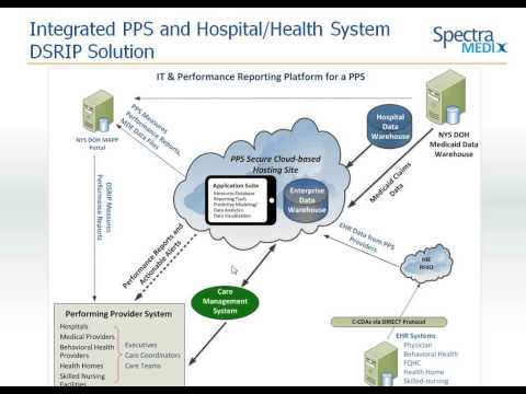 NYS DSRIP: Capabilities Your PPS or Health System Needs to Achieve DSRIP Goals
