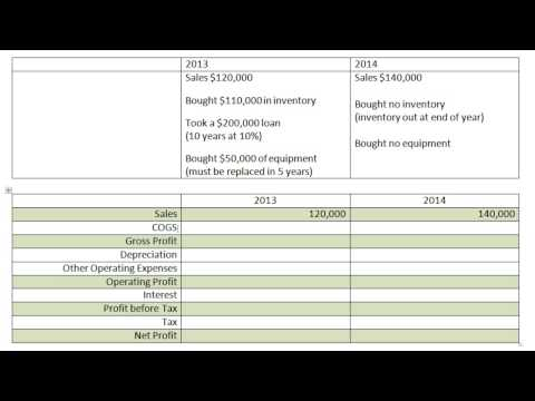 Why is the Income Statement Important?