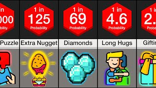 Probability Comparison: Causes Of Happiness