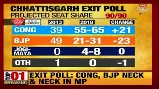 Morning News Bulletin | India Today Exit Polls For Assembly Election 2018